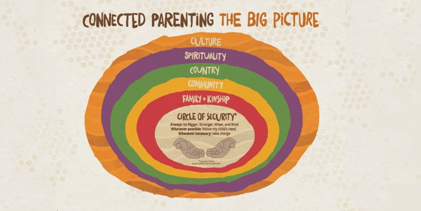 Connected parenting the big picture