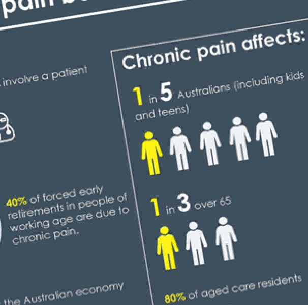Australia's burden of pain infographic