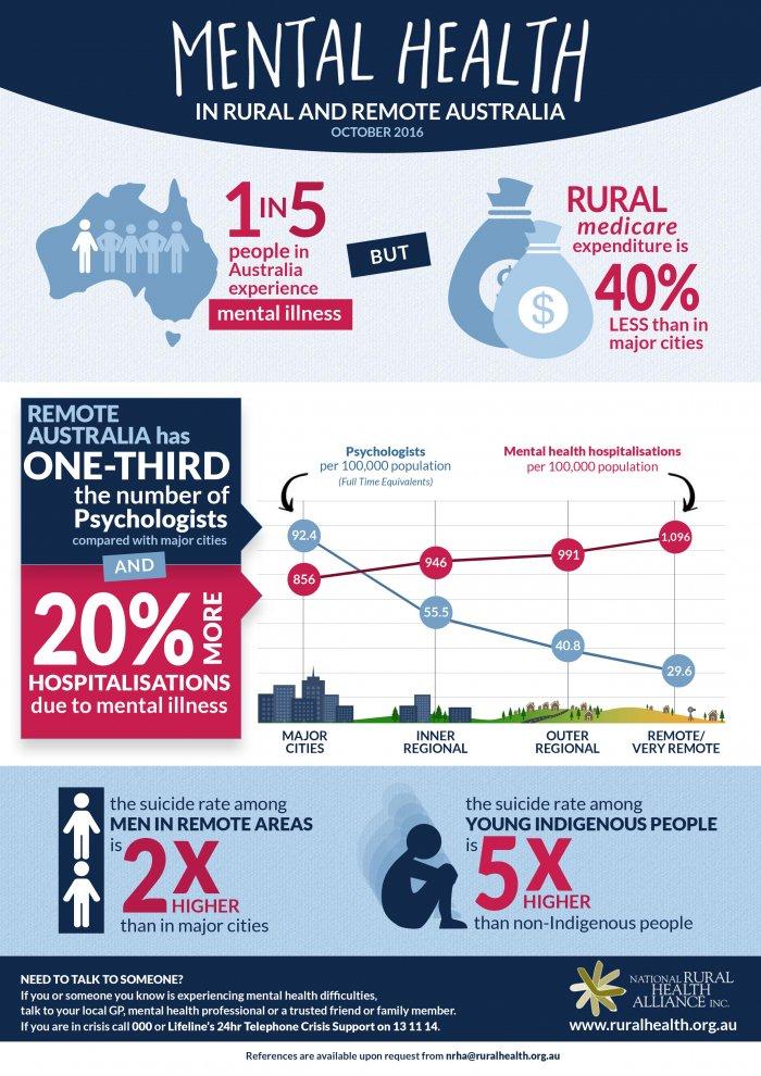 Mental Health Infographic Thumbnail