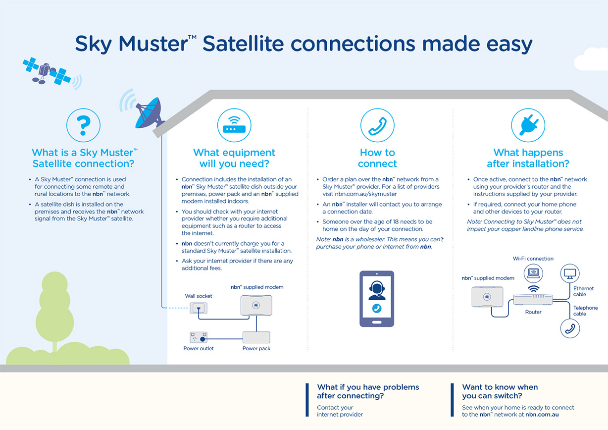Skymuster made easy