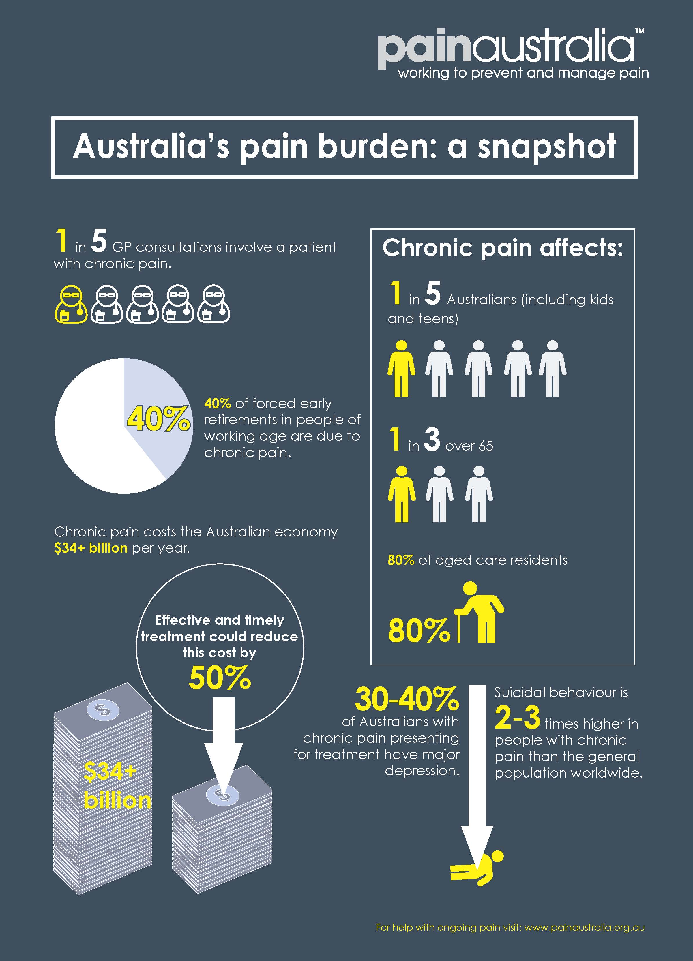 Australia's burden of pain