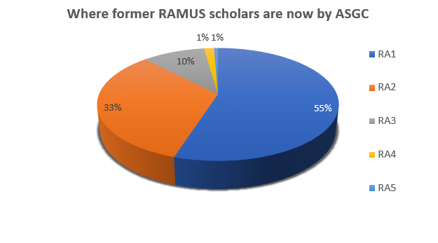 Where former RAMUS scholars are now by ASGC