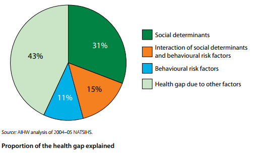 Proportion of the health gap explained 43% Health gap due to other factors 31% Social determinants 15% Interaction of social determinants and behavioural risk factors 11% Behavioural risk factors Source:AIHW analysis of 2004-05 NATSIHS.