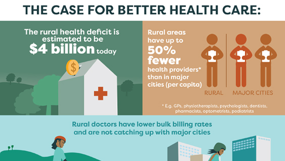 The Case for better healthcare